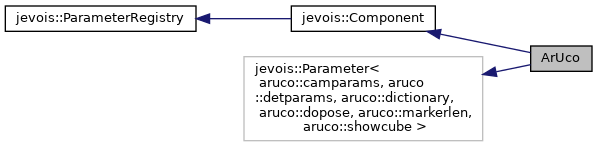 JeVoisBase: ArUco Class Reference
