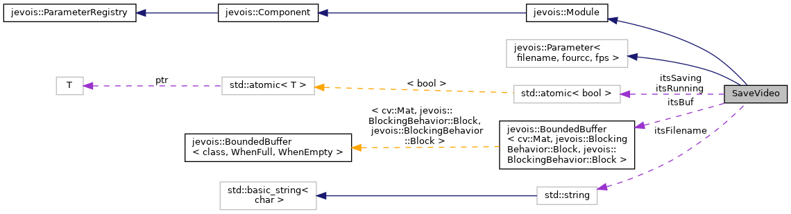JeVoisBase: SaveVideo Class Reference